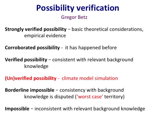 Possibility Verification by Gregor Betz
