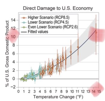 NCA - climage change effect on GDP