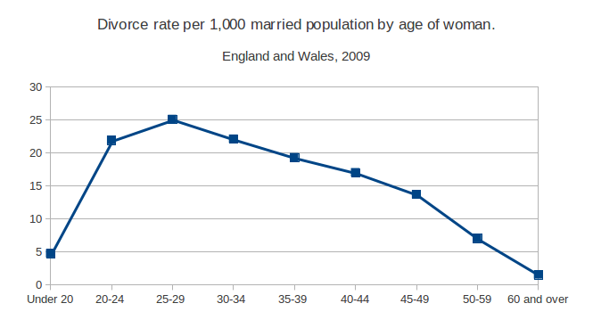 UK divorce by age per 1000 married women