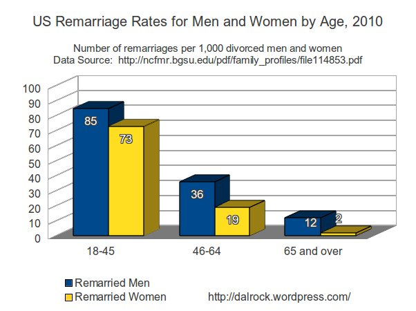 US marriage rates by sex and age