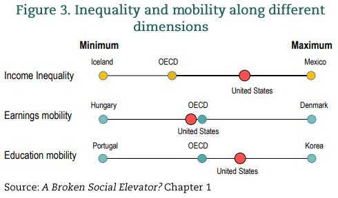 USA - social mobility and income inequality