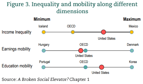 USA - social mobility and income inequality