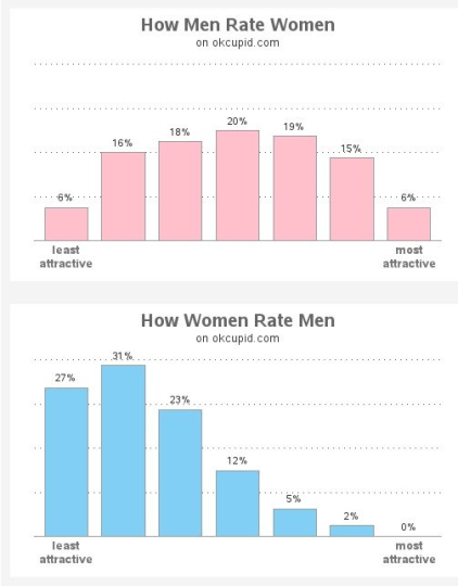 OkCupid study of men and women rating others attractiveness