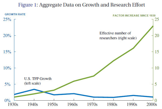 Economic growth vs. the productivity of research