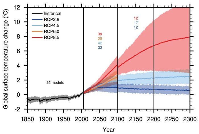 Graph 12.5 from WGI of the IPCC's AR5: global temperatures to 2300