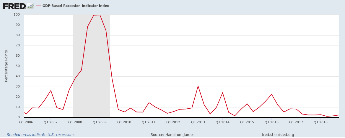 GDP-based recession indicator