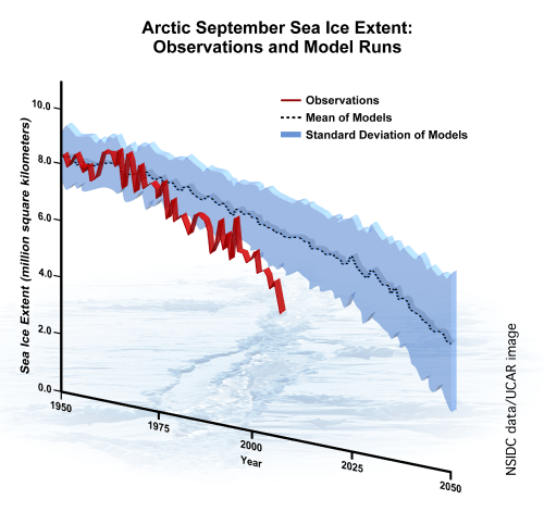 Arctic September sea ice extent to 2007 - NSIDC - Stroeve 2007
