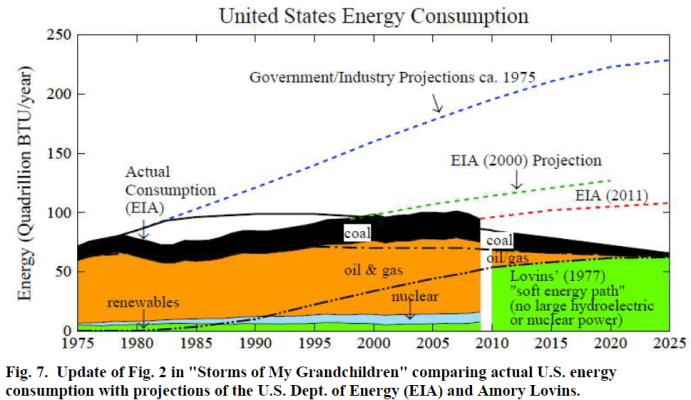 orecasts of US Energy Consumption - Hansen 2011
