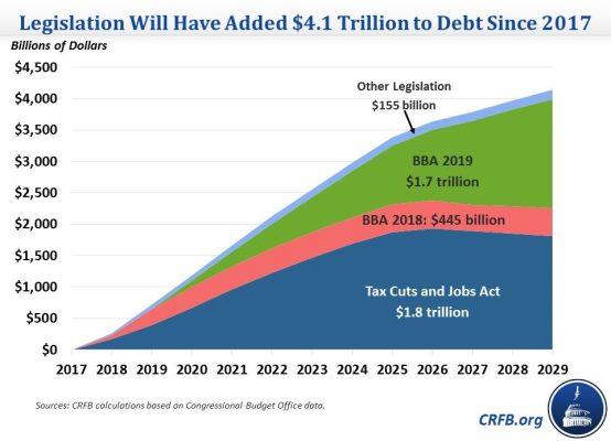 Trump's fiscal deficits