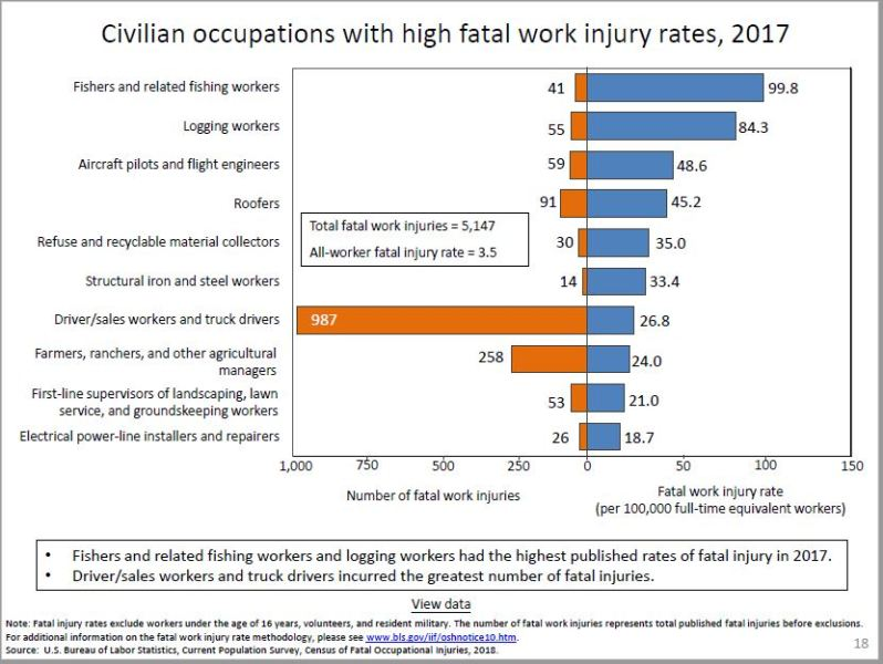 Work Fatality Rates by Occupation - 2017