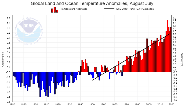 "Global warming from NOAA's ""Climate at a glance"" website."