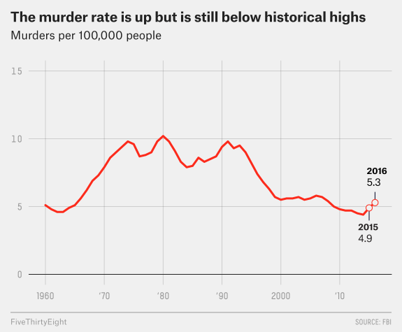 US Homicide rate by year