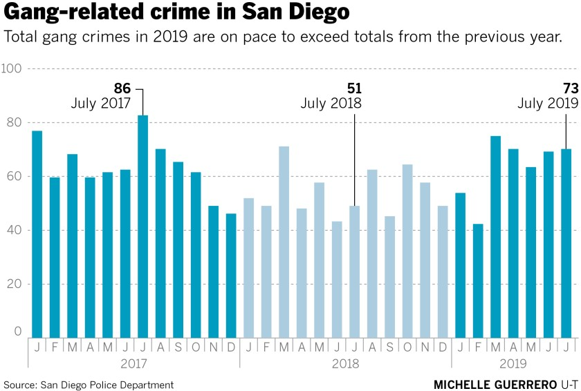 Gang violence in San Diego 2017 - 2019