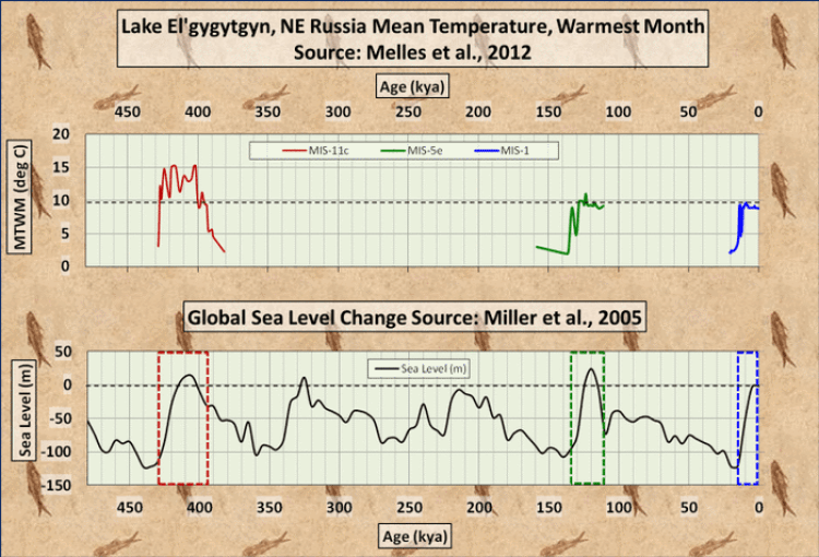 Graph of long-term temperatures and sea level