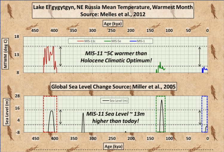 Graph of long-term temperatures-sea-level-2