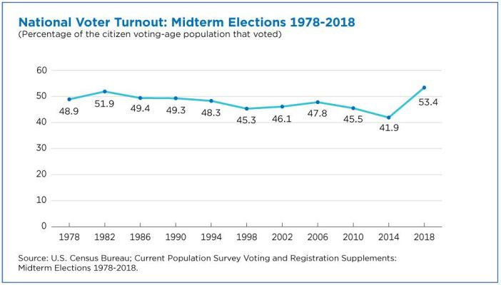 Midterm national election turnout