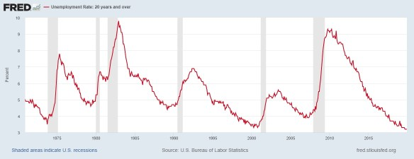 FRED: US unemployment rate