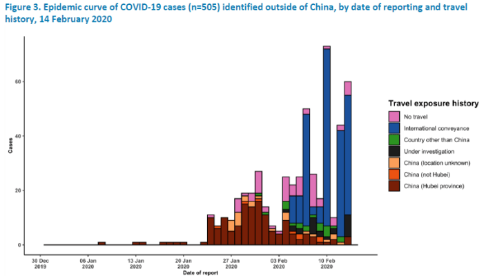 WHO daily coronavirus cases outside China - Feb 14