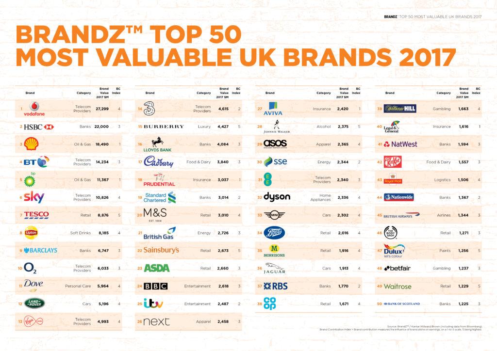 Brandz Reveal Top 50 Most Valuable Uk Brands  Lovely