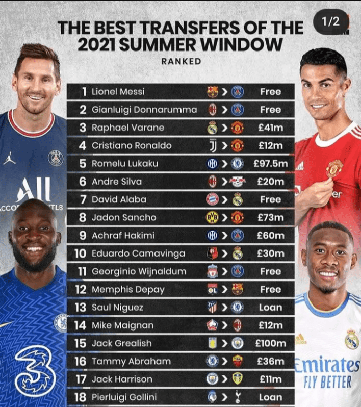 Ranking the best transfers of the 2021/2022 summer transfer window