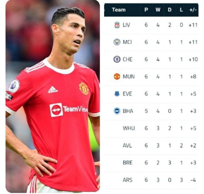 Current EPL Golden Boot and League Table After All The Games Are Completed In Match Week 6