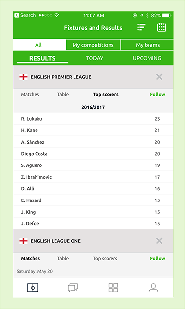 Pundit Club app top scorers