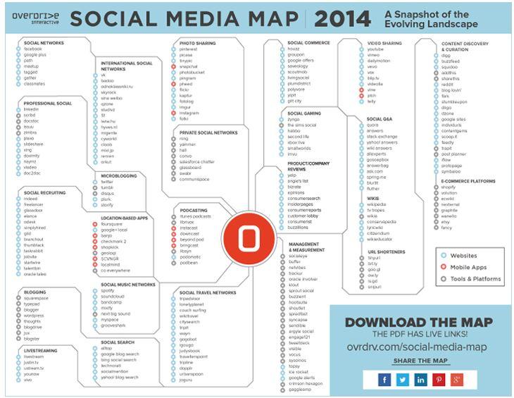 carte médias sociaux 2014