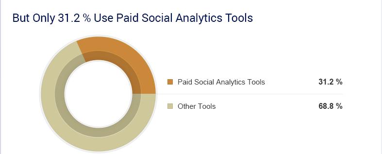 veille : 1/3 des entreprises utilisent des outils payants