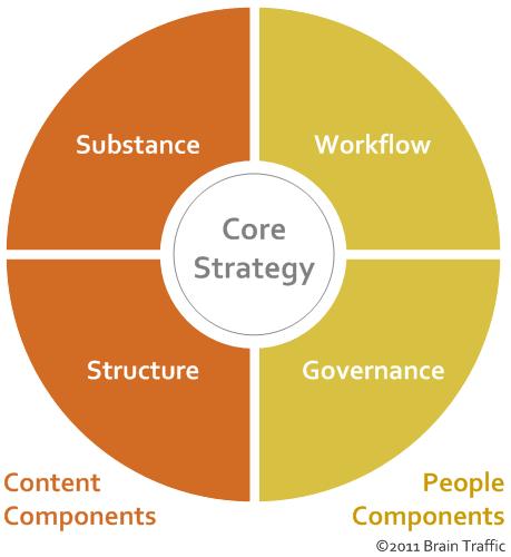 Comment déterminer une stratégie de contenus