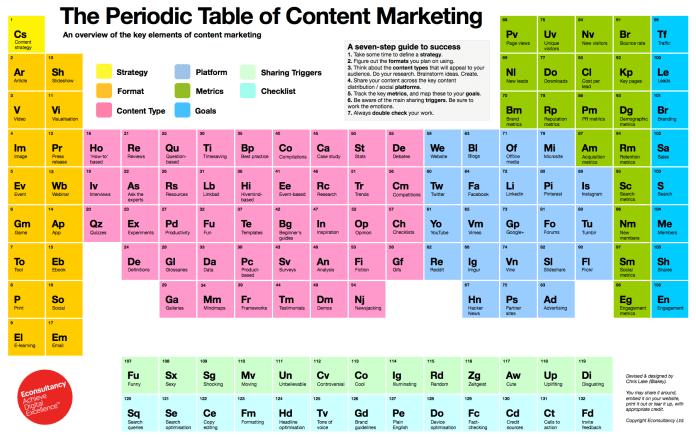 Marketing de contenus : le tableau périodique