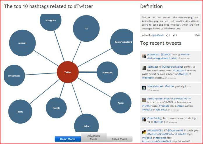 80 outils pour utiliser #twitter au mieux |Update |