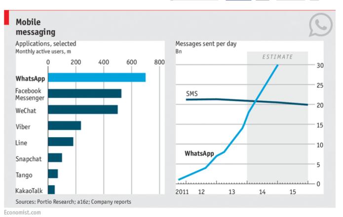 Facebook Messenger : un échec annoncé ?