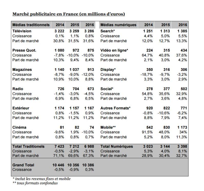marché publicitaire 2015 France en baisse