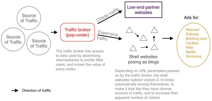 Mécanisme de blanchiment de liens