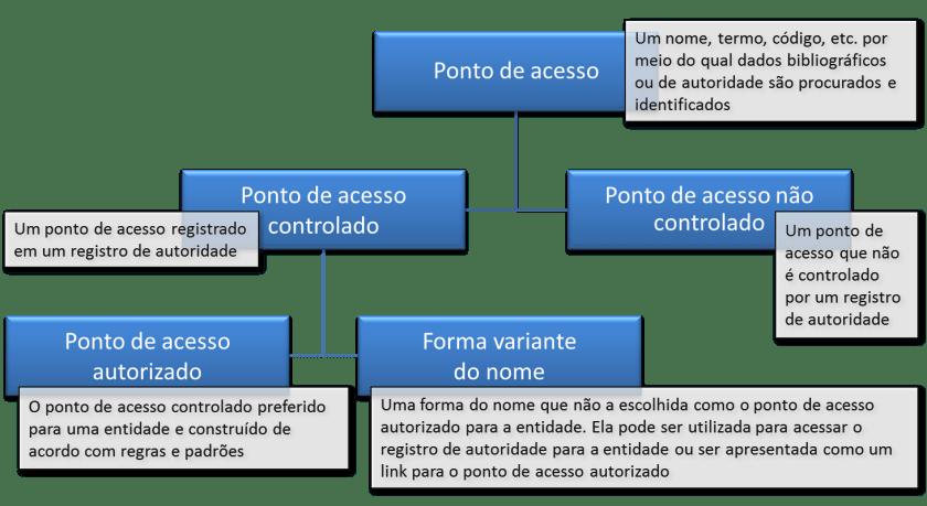 pontos-de-acesso-catalogacao