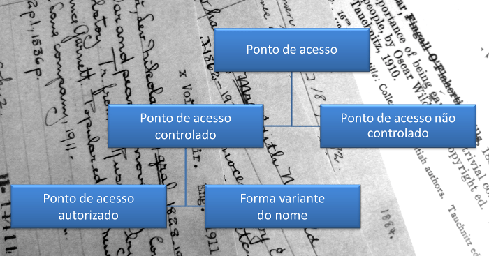 Tipos de pontos de acesso