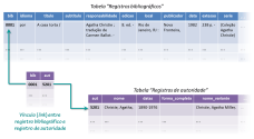 Figura 2 - Os dados de um registro armazenados separadamente: