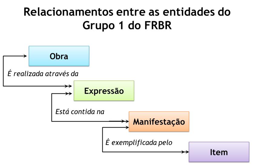Relacionamentos entre as entidades do Grupo 1 do FRBR