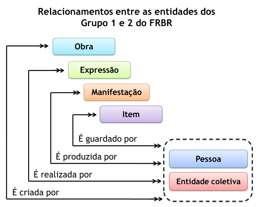 Relacionamentos entre as entidades dos Grupos 1 e 2 do FRBR