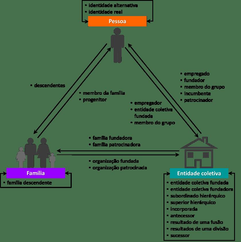 Designadores de relacionamento: pessoas, famílias e entidades coletivas