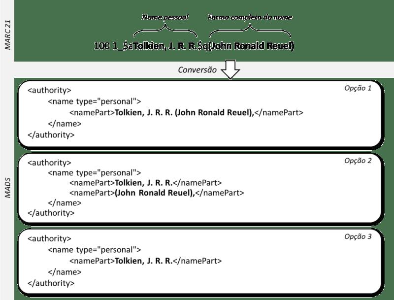 """Opções na conversão do subcampo """"q"""" do campo 100"""