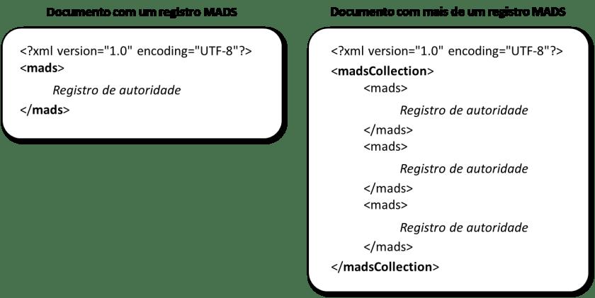 Exemplos da utilização dos elementos mads e madsCollection