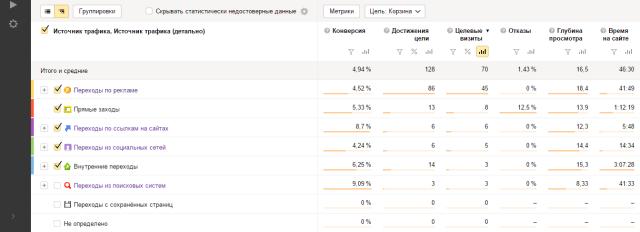 Как узнать канал конверсии в Яндекс Директ