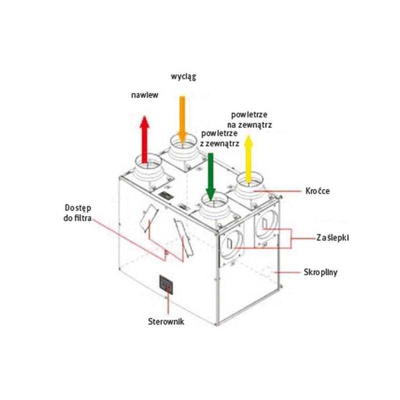 Centrala rekuperacyjna Vent-Axia Kinetic