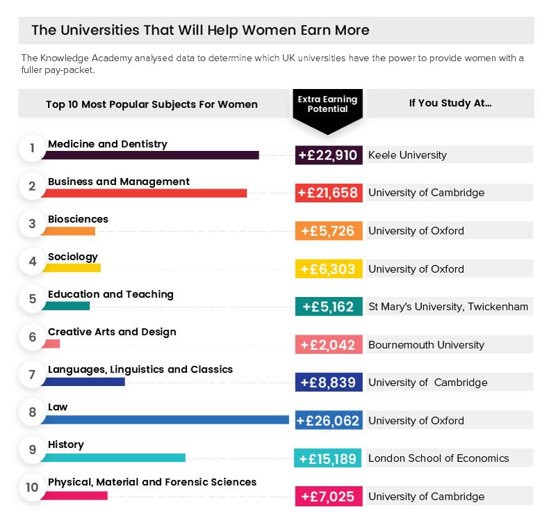 Female university earnings tka 1