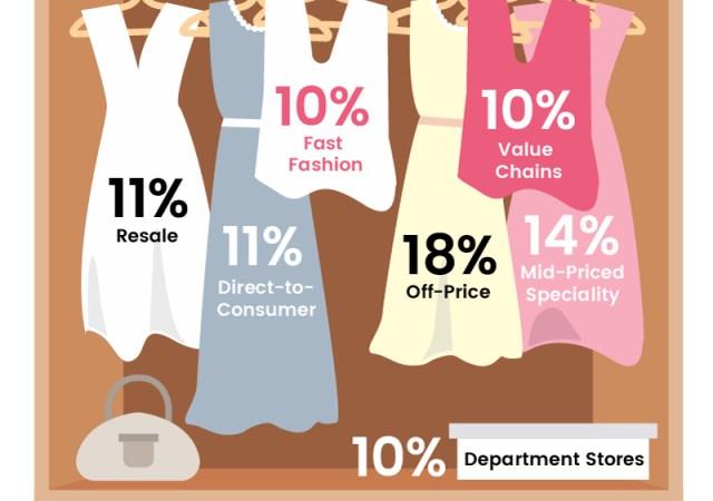 Future retail wardrobe clothes