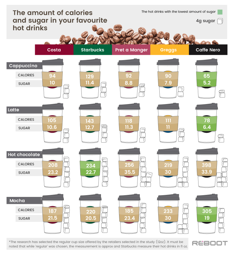 Hot drinks calories sugar high street brands