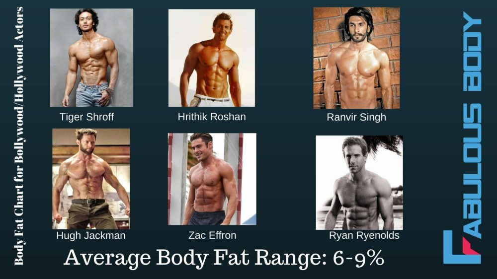 medium resolution of here is a body fat percentage chart for actors