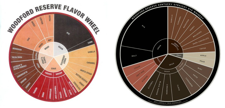 woodford-flavor-wheel-collage