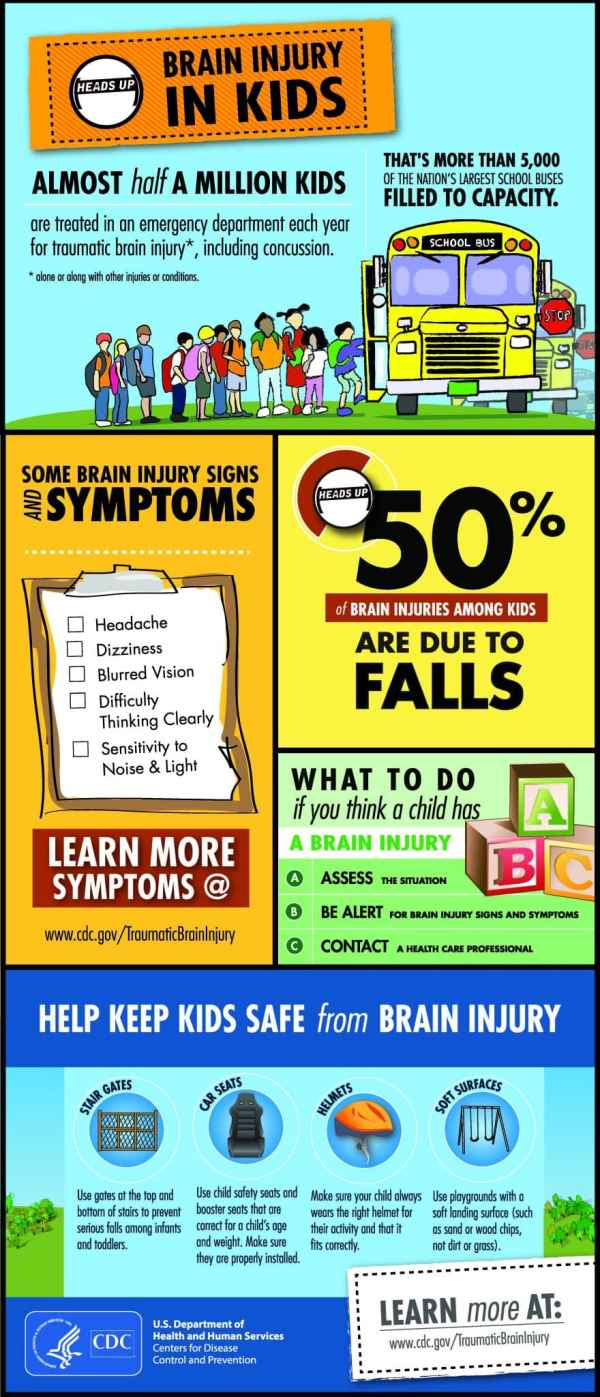 Brain Injuries in Children CDC Infographic - Traumatic Brain Injury, Signs of a Concussion, When to go to the ER information